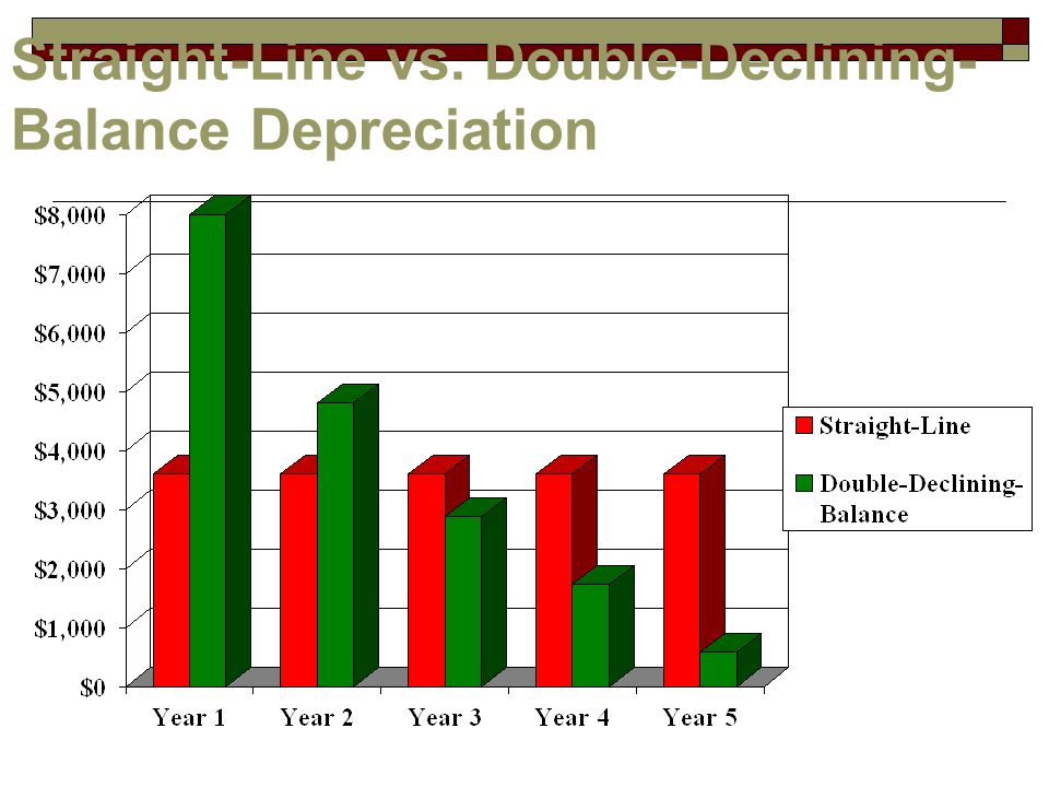 Straight-Line vs. Double-Declining- Balance Depreciation
