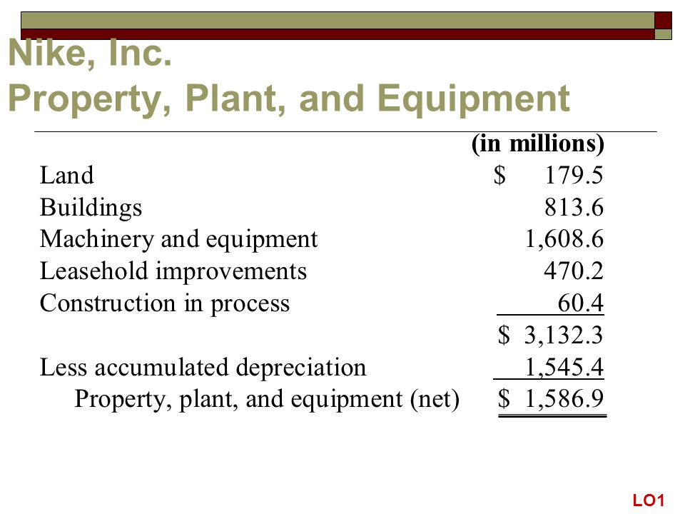 (in millions) Land $ Buildings Machinery and equipment 1,608.6 Leasehold improvements Construction in process 60.4 $ 3,132.3 Less accumulated depreciation 1,545.4 Property, plant, and equipment (net)$ 1,586.9 Nike, Inc.