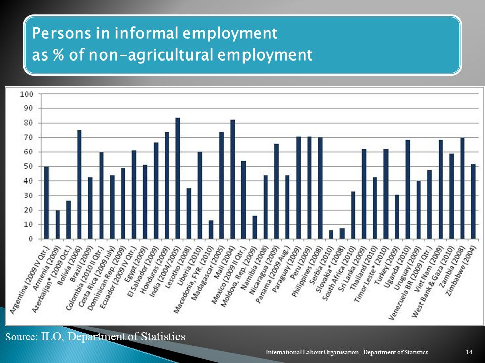 Persons in informal employment as % of non-agricultural employment Source : ILO, Department of Statistics 14International Labour Organisation, Department of Statistics
