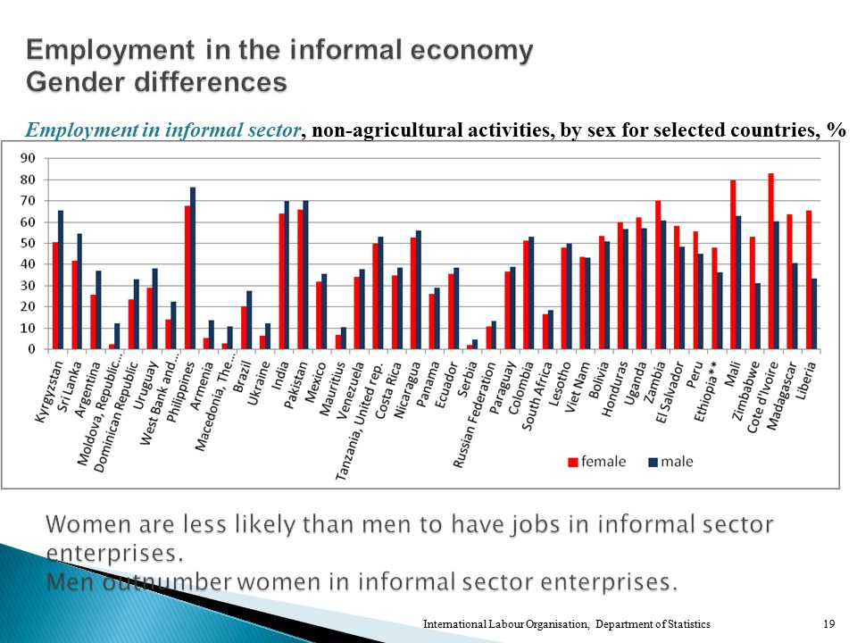 International Labour Organisation, Department of Statistics19 Employment in informal sector, non-agricultural activities, by sex for selected countries, %