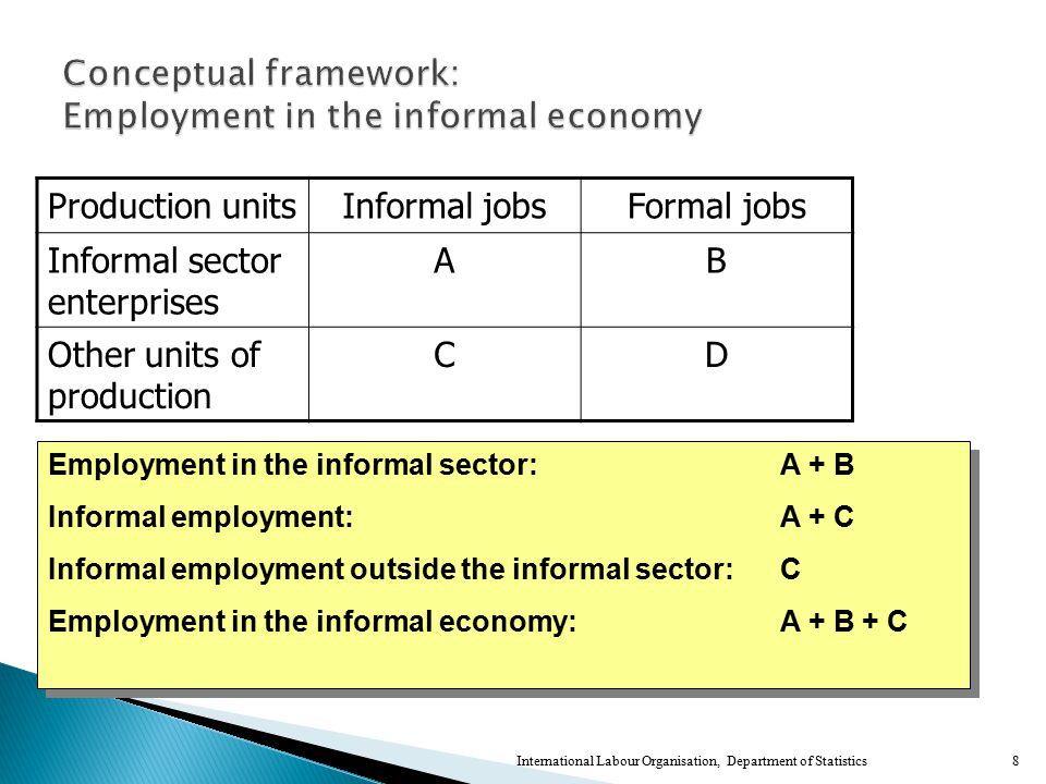 8 Production unitsInformal jobsFormal jobs Informal sector enterprises AB Other units of production CD Employment in the informal sector:A + B Informal employment:A + C Informal employment outside the informal sector:C Employment in the informal economy: A + B + C Employment in the informal sector:A + B Informal employment:A + C Informal employment outside the informal sector:C Employment in the informal economy: A + B + C International Labour Organisation, Department of Statistics