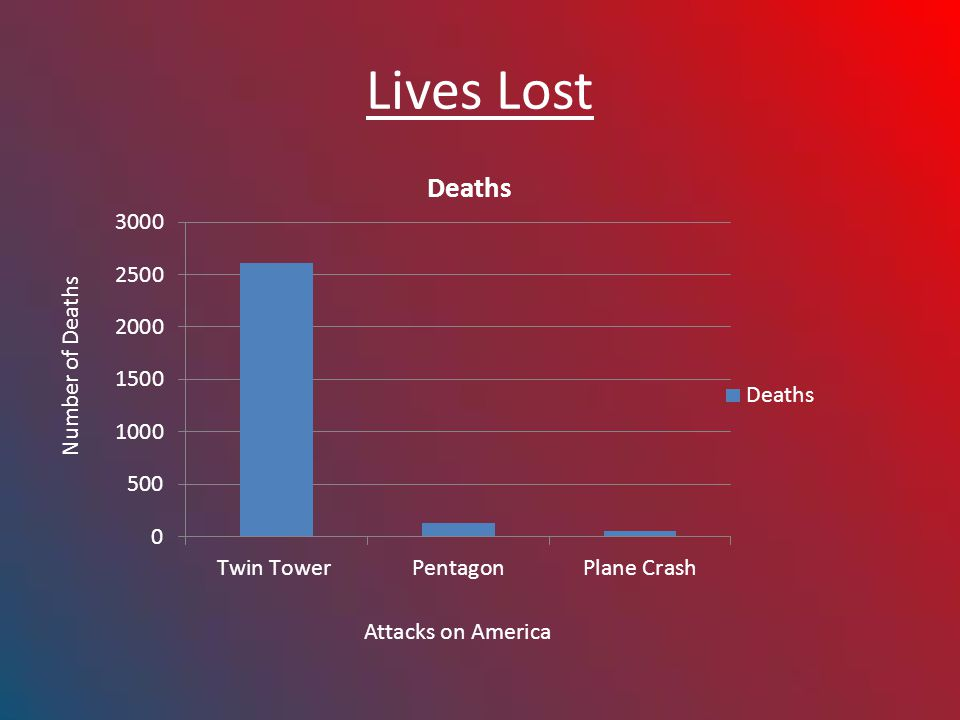 Lives Lost Number of Deaths Attacks on America