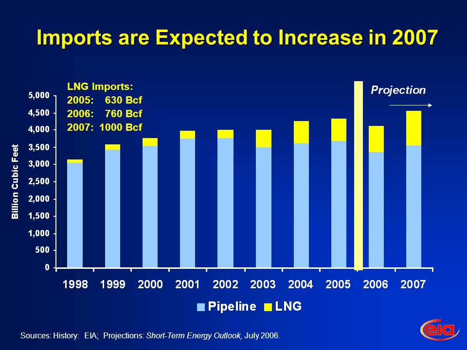 Sources: History: EIA; Projections: Short-Term Energy Outlook, July 2006.