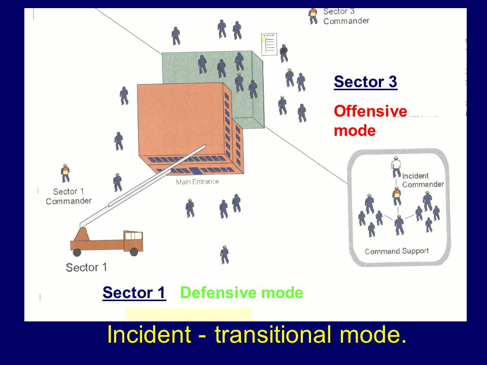 Sector 3 Offensive mode Sector 1 Defensive mode Defensive mode Incident - transitional mode.