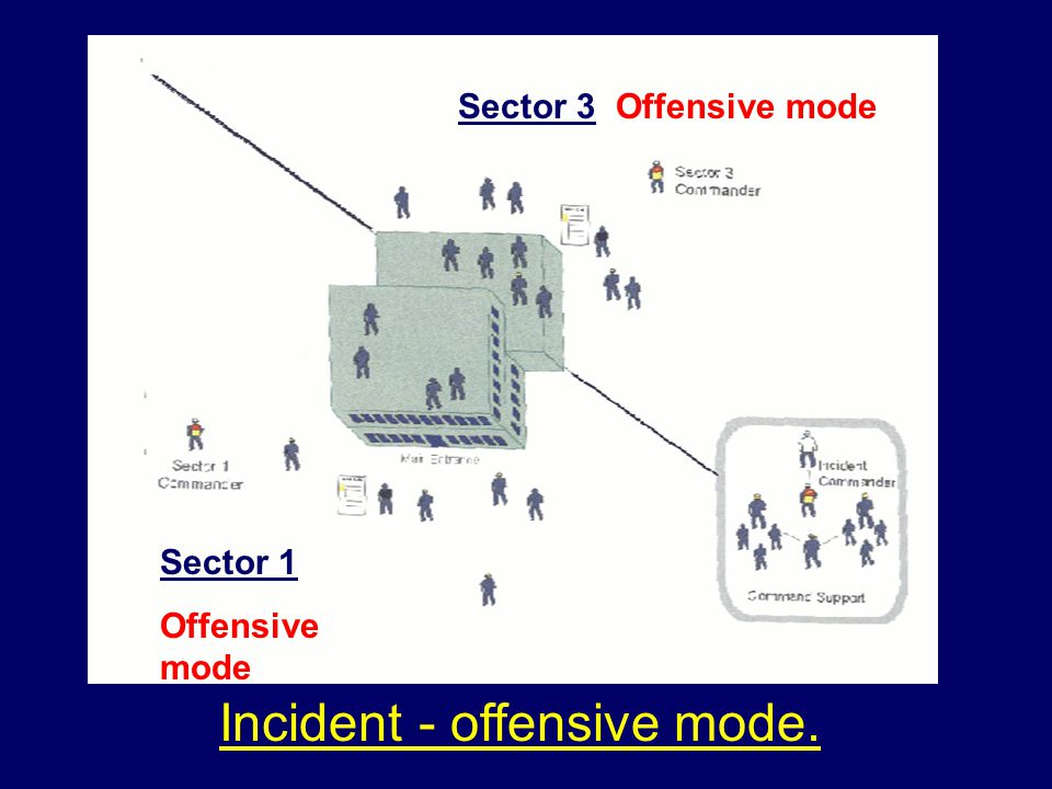 Sector 1 Offensive mode Sector 3 Offensive mode Incident - offensive mode.