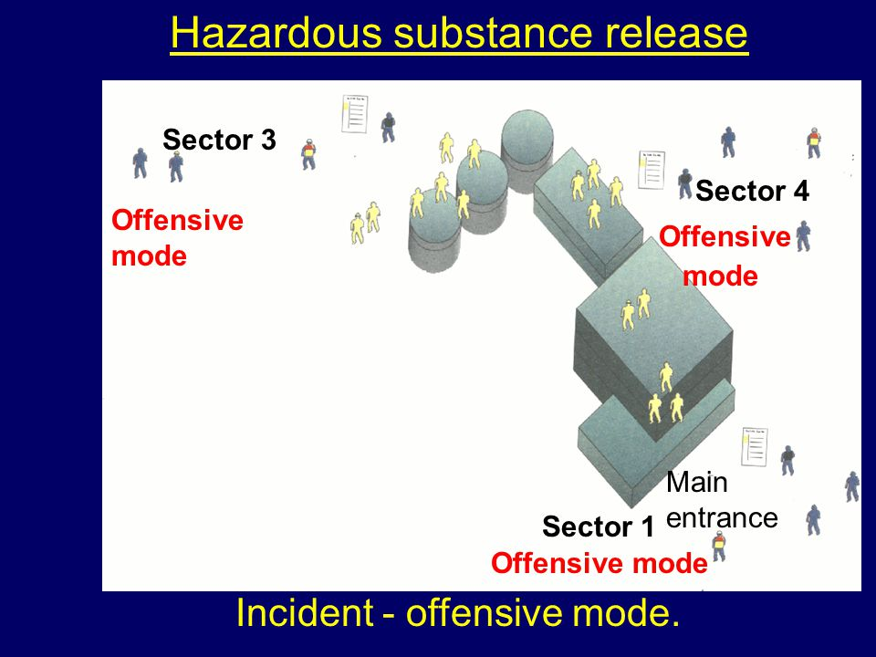 Hazardous substance release Main entrance Sector 4 Offensive mode Sector 3 Offensive mode Sector 1 Offensive mode Incident - offensive mode.