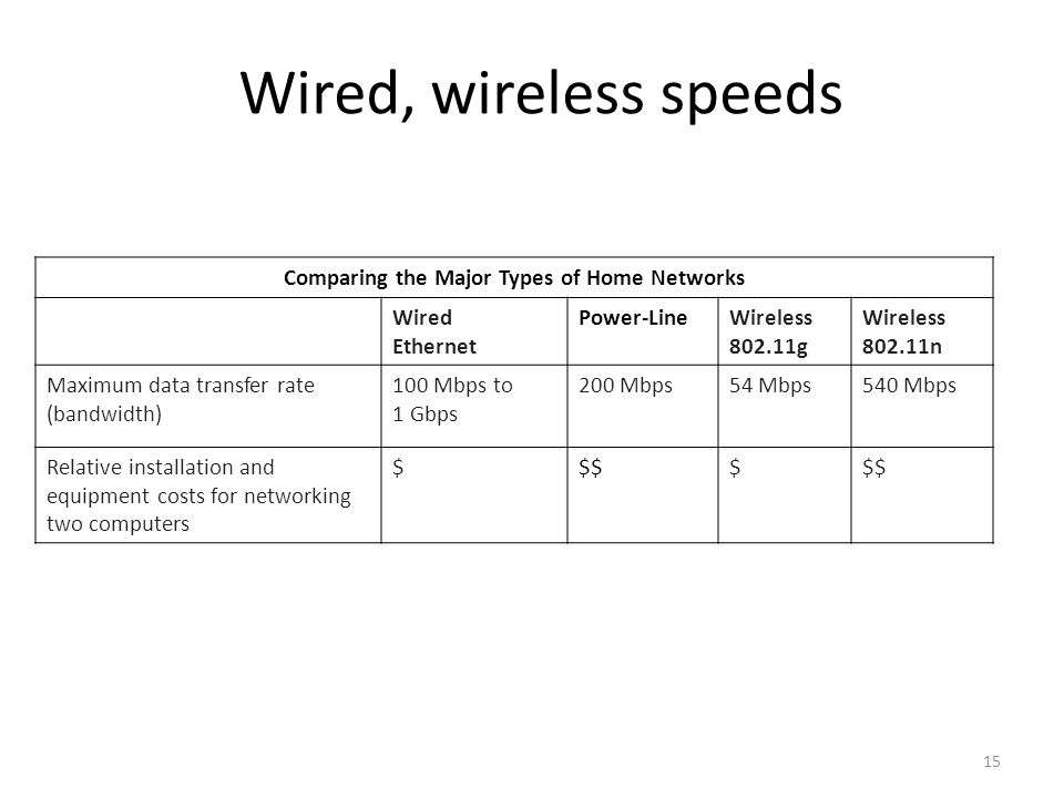 15 Wired, wireless speeds Comparing the Major Types of Home Networks Wired Ethernet Power-LineWireless g Wireless n Maximum data transfer rate (bandwidth) 100 Mbps to 1 Gbps 200 Mbps54 Mbps540 Mbps Relative installation and equipment costs for networking two computers $$$$