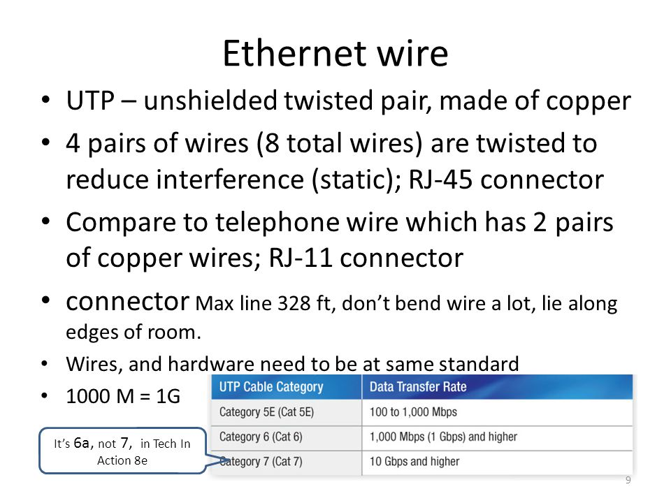 Ethernet wire UTP – unshielded twisted pair, made of copper 4 pairs of wires (8 total wires) are twisted to reduce interference (static); RJ-45 connector Compare to telephone wire which has 2 pairs of copper wires; RJ-11 connector connector Max line 328 ft, don't bend wire a lot, lie along edges of room.
