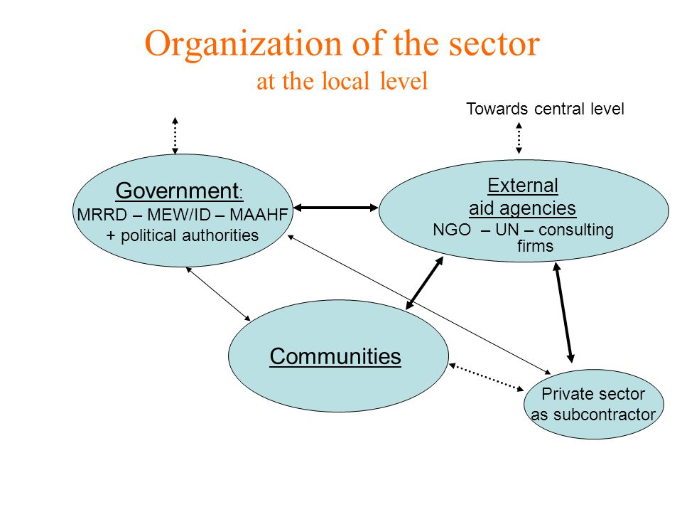 Organization of the sector at the local level Government : MRRD – MEW/ID – MAAHF + political authorities External aid agencies NGO – UN – consulting firms Communities Private sector as subcontractor Towards central level
