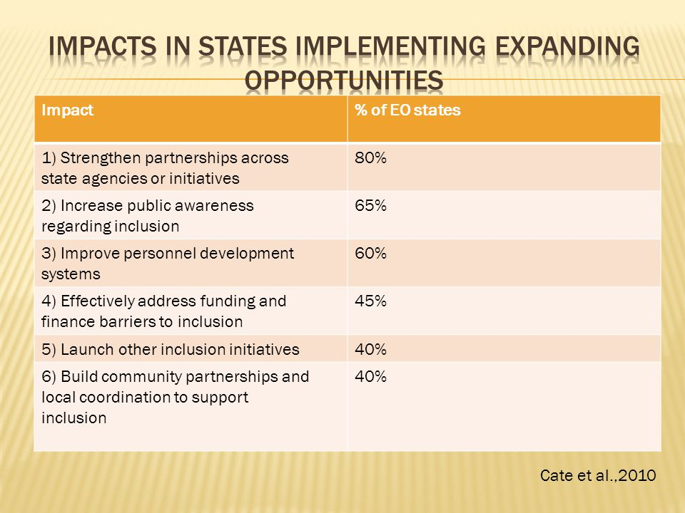 Impact% of EO states 1) Strengthen partnerships across state agencies or initiatives 80% 2) Increase public awareness regarding inclusion 65% 3) Improve personnel development systems 60% 4) Effectively address funding and finance barriers to inclusion 45% 5) Launch other inclusion initiatives40% 6) Build community partnerships and local coordination to support inclusion 40% Cate et al.,2010