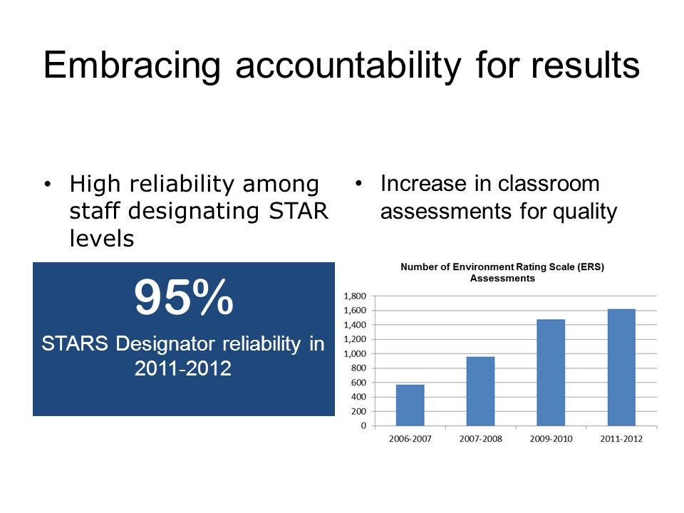 Embracing accountability for results 95% STARS Designator reliability in Increase in classroom assessments for quality High reliability among staff designating STAR levels