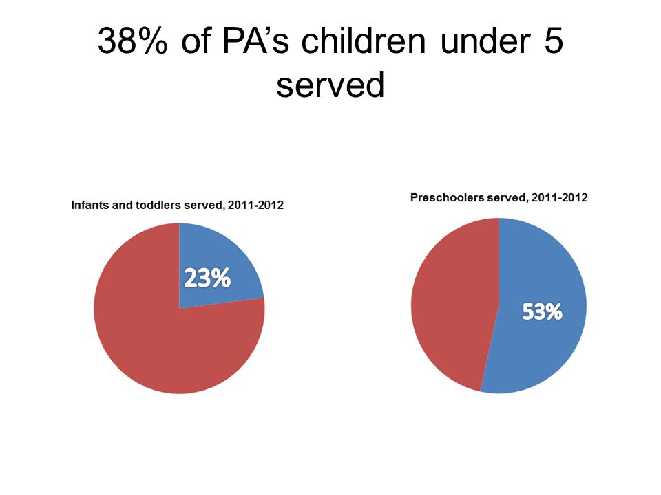 38% of PA's children under 5 served