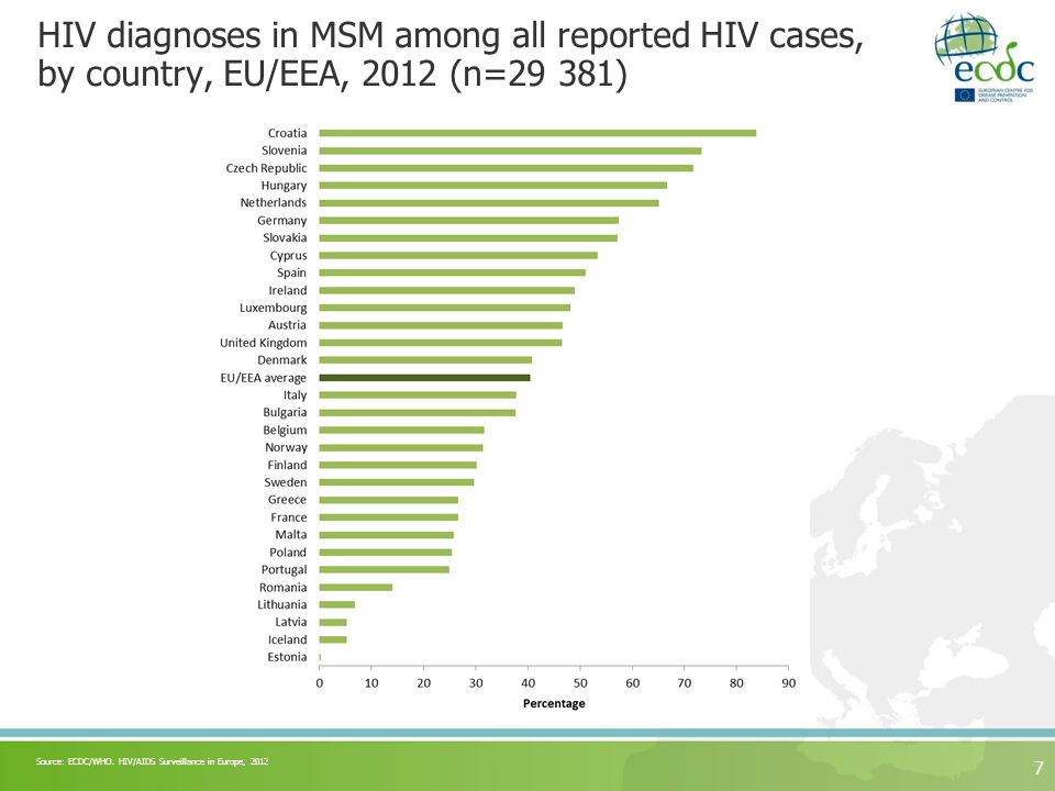 HIV diagnoses in MSM among all reported HIV cases, by country, EU/EEA, 2012 (n=29 381) 7 Source: ECDC/WHO.