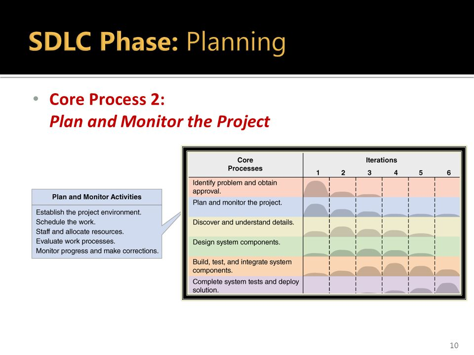 Core Process 2: Plan and Monitor the Project 10