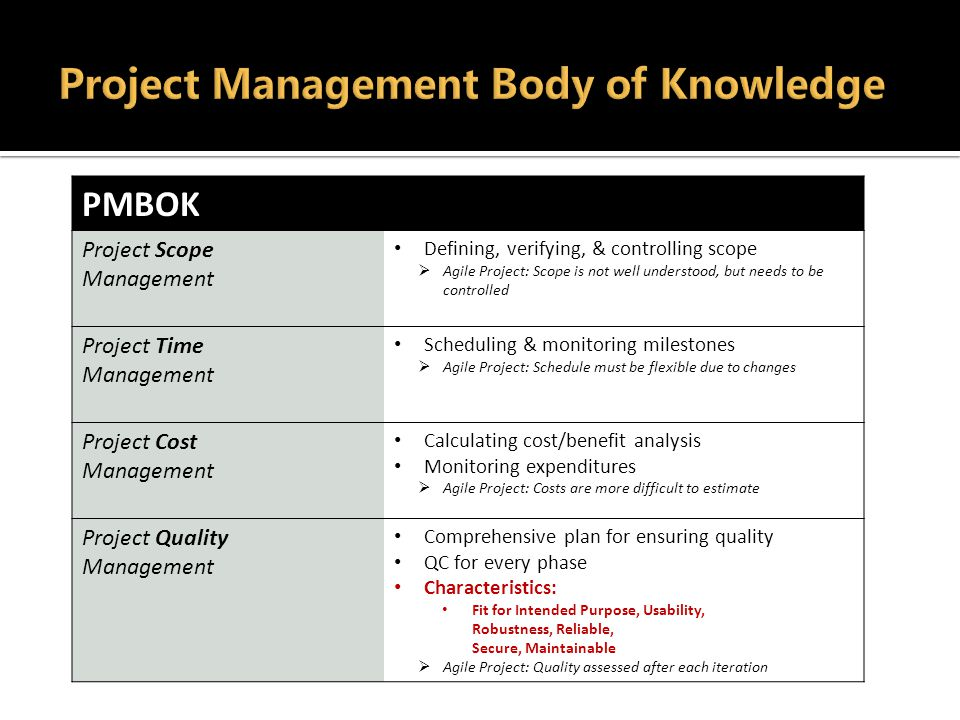 PMBOK Project Scope Management Defining, verifying, & controlling scope  Agile Project: Scope is not well understood, but needs to be controlled Project Time Management Scheduling & monitoring milestones  Agile Project: Schedule must be flexible due to changes Project Cost Management Calculating cost/benefit analysis Monitoring expenditures  Agile Project: Costs are more difficult to estimate Project Quality Management Comprehensive plan for ensuring quality QC for every phase Characteristics: Fit for Intended Purpose, Usability, Robustness, Reliable, Secure, Maintainable  Agile Project: Quality assessed after each iteration