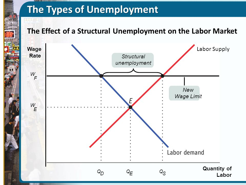 The Effect of a Structural Unemployment on the Labor Market Quantity of Labor W Wage Rate W F E Q D Q E Q S Structural unemployment New Wage Limit Labor Supply The Types of Unemployment
