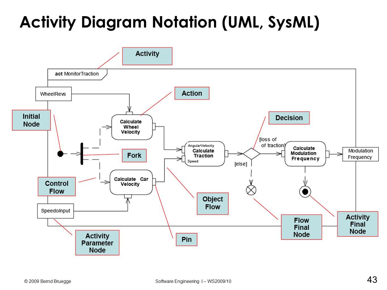 using uml  patterns  and java object oriented software engineering      © bernd brueggesoftware engineering i   ws     activity diagram notation  uml