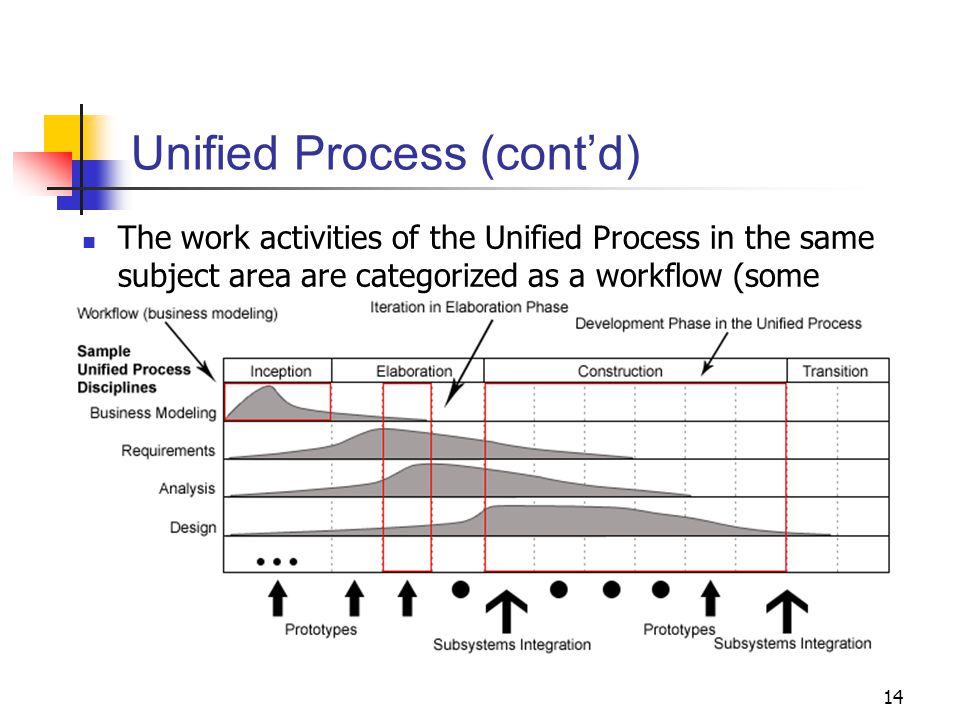 14 Unified Process (cont'd) The work activities of the Unified Process in the same subject area are categorized as a workflow (some authors call it a discipline).