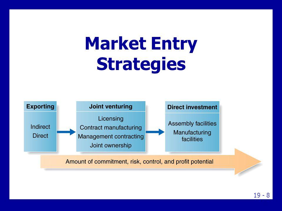 19 - 8 Market Entry Strategies