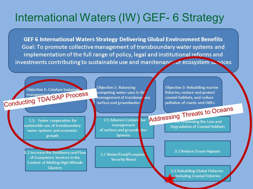 GEF 6 International Waters Strategy Delivering Global Environment Benefits Goal: To promote collective management of transboundary water systems and implementation of the full range of policy, legal and institutional reforms and investments contributing to sustainable use and manitenance of ecosystem services Objective 1: Catalyze Sustainable management of Transboundary Waters Objective 2: Balancing competing water-uses in the management of transboundary surface and groundwater.