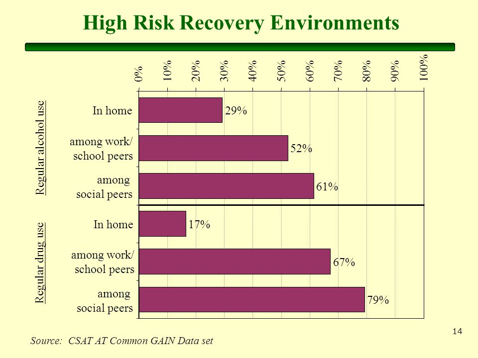 14 High Risk Recovery Environments Source: CSAT AT Common GAIN Data set 29% 52% 61% 17% 67% 79% 0%10%20%30%40%50%60%70%80%90%100% Regular alcohol use In home among work/ school peers among social peers Regular drug use In home among work/ school peers among social peers