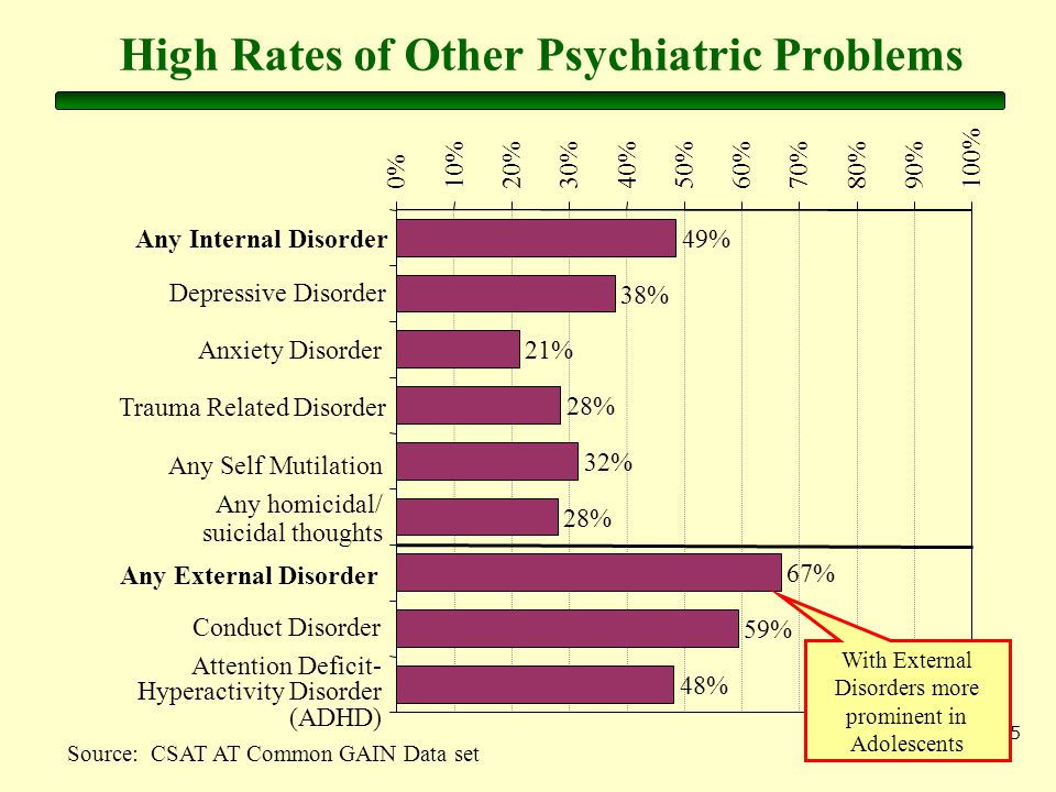 15 High Rates of Other Psychiatric Problems Source: CSAT AT Common GAIN Data set 49% 38% 21% 28% 32% 28% 67% 59% 48% 0%10%20%30%40%50%60%70%80%90%100% Any Internal Disorder Depressive Disorder Anxiety Disorder Trauma Related Disorder Any Self Mutilation Any homicidal/ suicidal thoughts Any External Disorder Conduct Disorder Attention Deficit- Hyperactivity Disorder (ADHD) With External Disorders more prominent in Adolescents