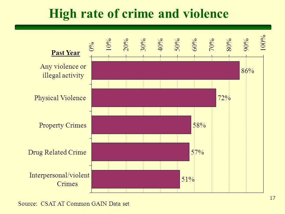 17 High rate of crime and violence Source: CSAT AT Common GAIN Data set 86% 72% 58% 57% 51% 0%10%20%30%40%50%60%70%80%90%100% Any violence or illegal activity Physical Violence Property Crimes Drug Related Crime Interpersonal/violent Crimes Past Year