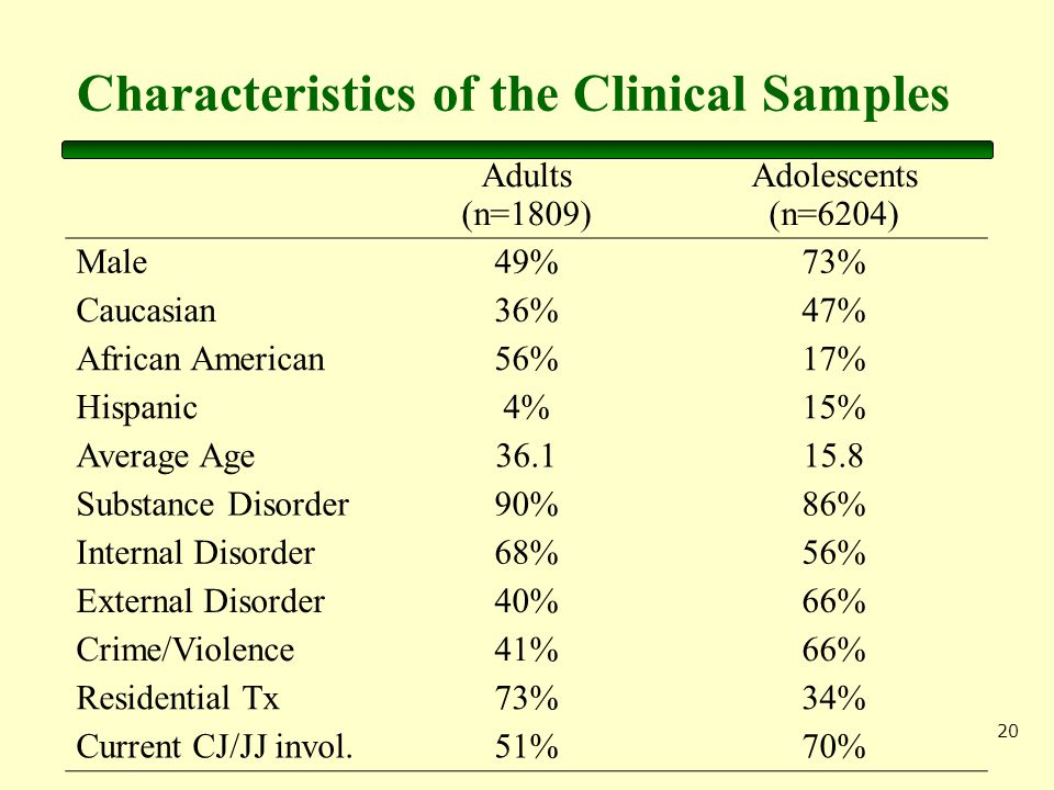 20 Characteristics of the Clinical Samples Adults (n=1809) Adolescents (n=6204) Male49%73% Caucasian36%47% African American56%17% Hispanic4%15% Average Age Substance Disorder90%86% Internal Disorder68%56% External Disorder40%66% Crime/Violence41%66% Residential Tx73%34% Current CJ/JJ invol.51%70%