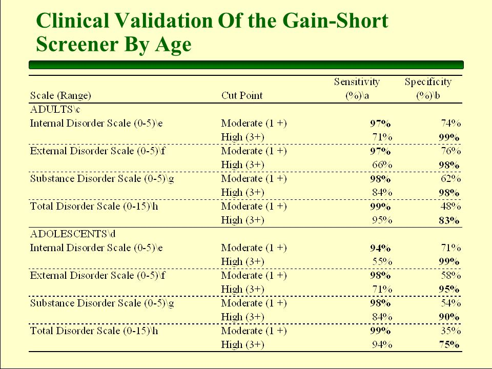 22 Clinical Validation Of the Gain-Short Screener By Age