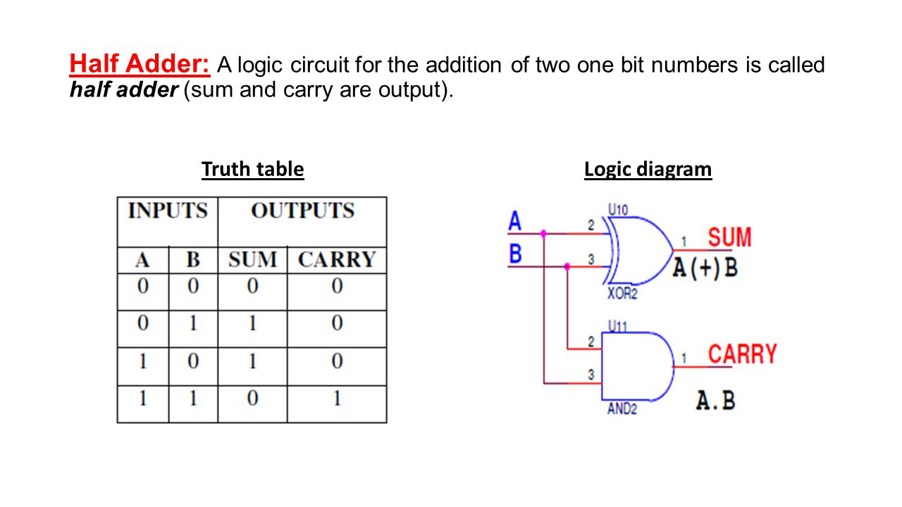 Half Adder Truth Table Logic Diagram