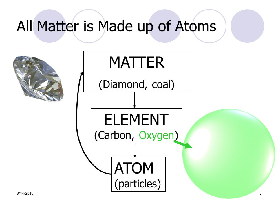 8/14/20153 All Matter is Made up of Atoms MATTER (Diamond, coal) ELEMENT (Carbon, Oxygen) ATOM (particles)