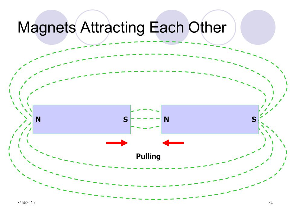 8/14/201534 Magnets Attracting Each Other Pulling N S