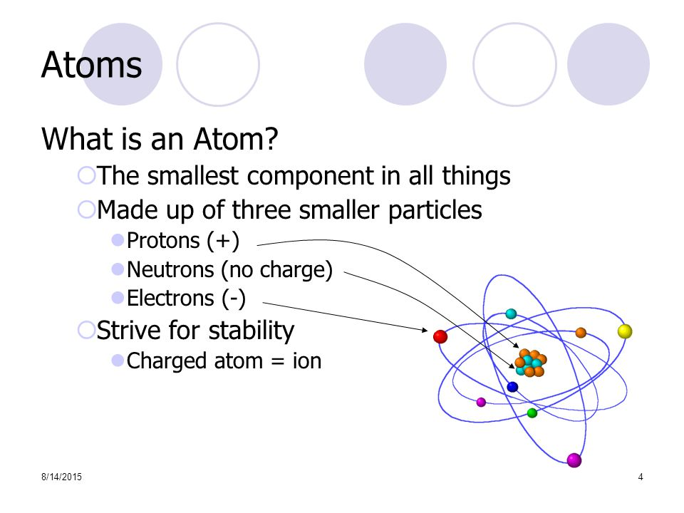 8/14/20154 Atoms What is an Atom.