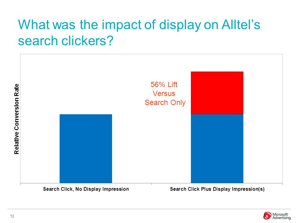 12 What was the impact of display on Alltel's search clickers 56% Lift Versus Search Only
