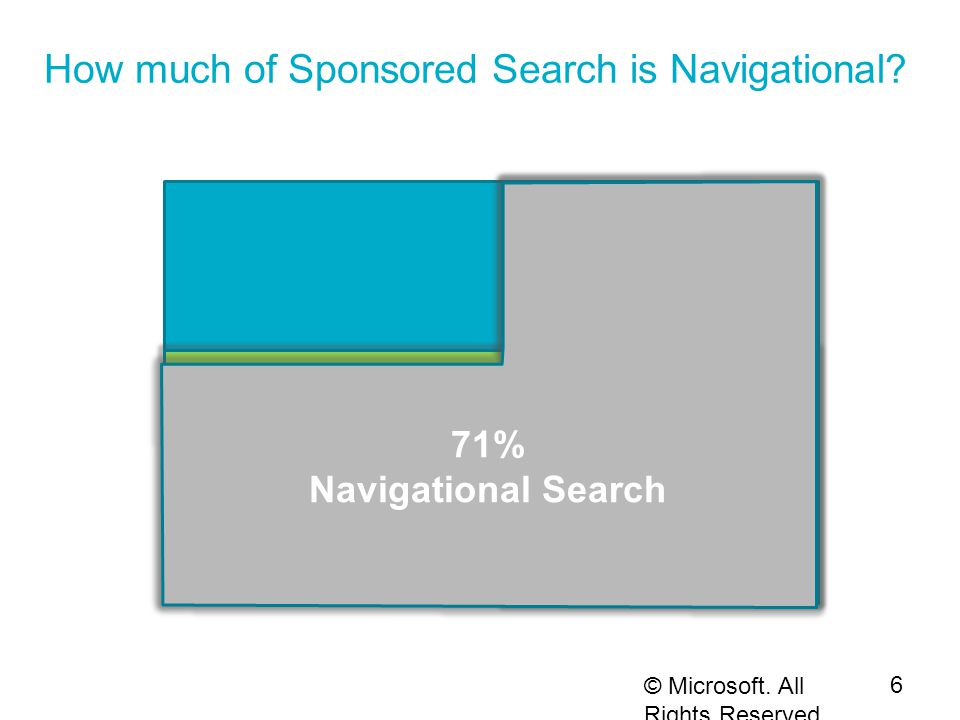 All Sponsored Search Clicks How much of Sponsored Search is Navigational.