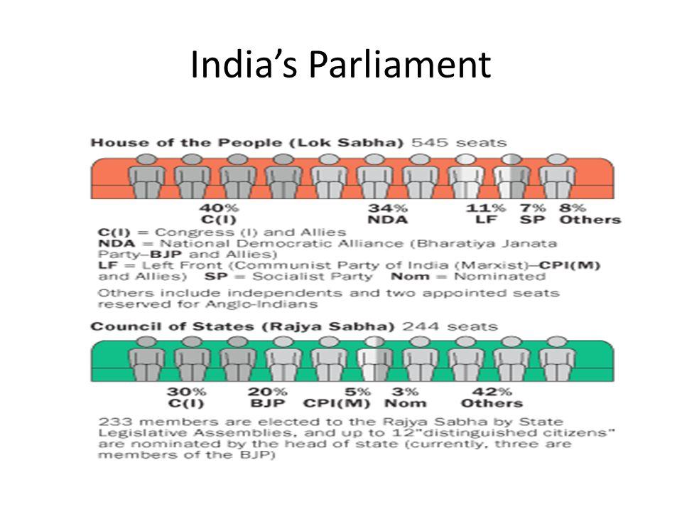 India's Parliament