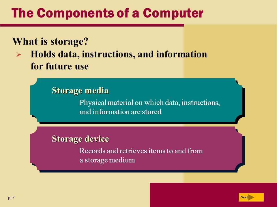 The Components of a Computer What is storage. p.