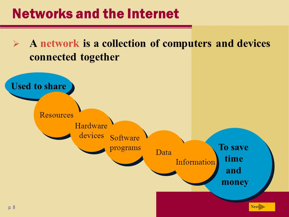 Used to share Networks and the Internet  A network is a collection of computers and devices connected together p.