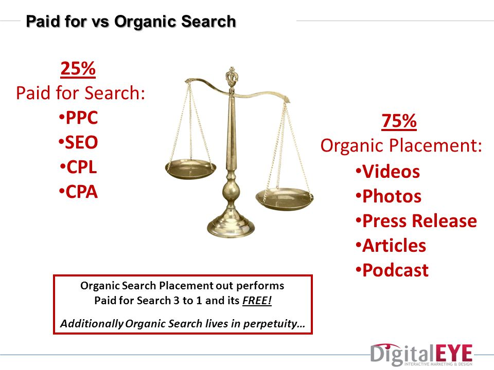 Paid for vs Organic Search 25% Paid for Search: PPC SEO CPL CPA 75% Organic Placement: Videos Photos Press Release Articles Podcast Organic Search Placement out performs Paid for Search 3 to 1 and its FREE.