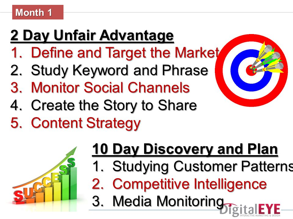 Month 1 2 Day Unfair Advantage 1. Define and Target the Market 2.