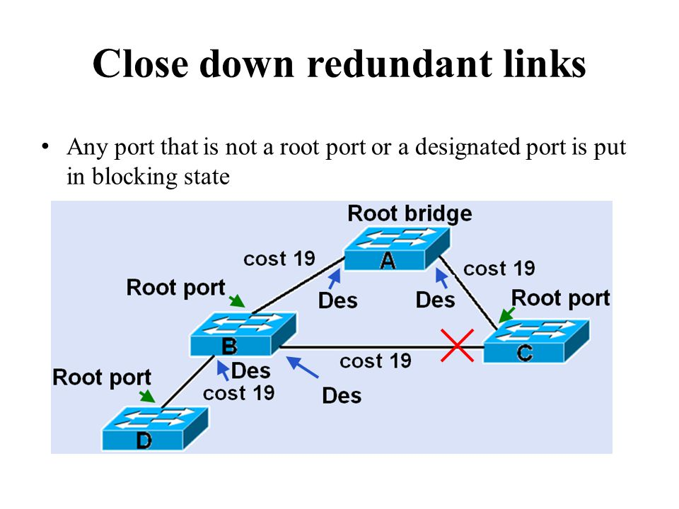 Close down redundant links Any port that is not a root port or a designated port is put in blocking state
