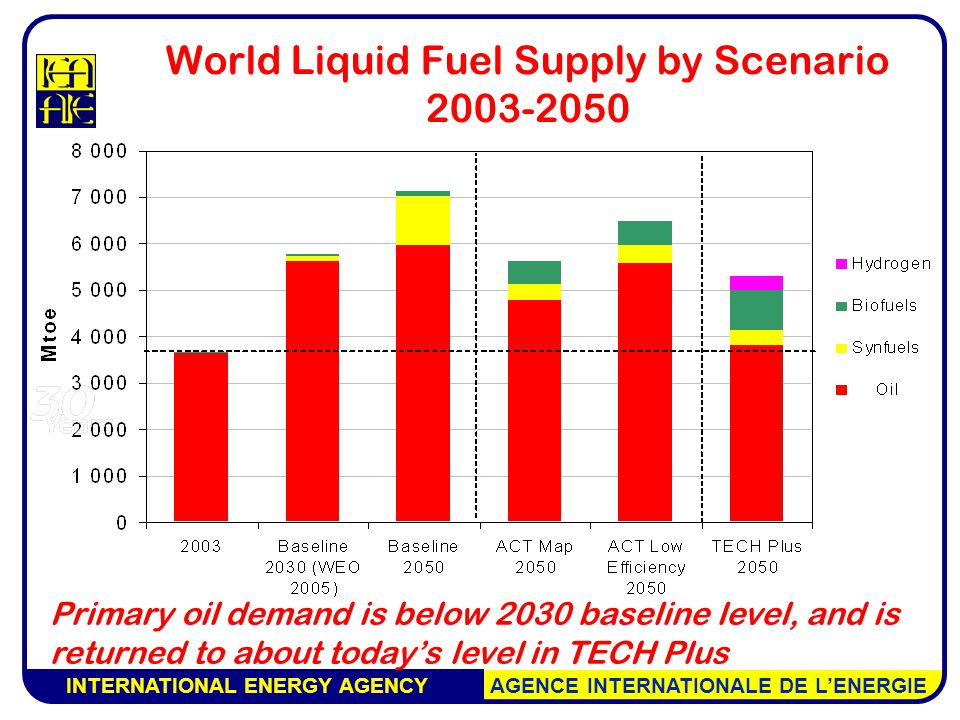 INTERNATIONAL ENERGY AGENCY AGENCE INTERNATIONALE DE L'ENERGIE World Liquid Fuel Supply by Scenario Primary oil demand is below 2030 baseline level, and is returned to about today's level in TECH Plus