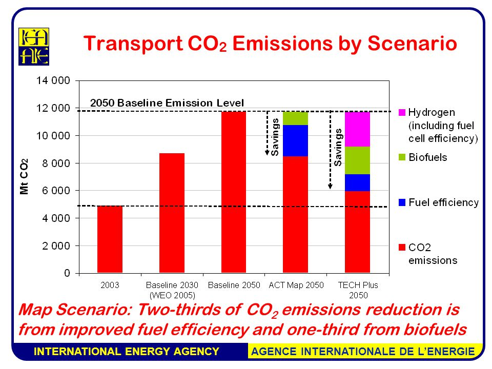 INTERNATIONAL ENERGY AGENCY AGENCE INTERNATIONALE DE L'ENERGIE Transport CO 2 Emissions by Scenario Map Scenario: Two-thirds of CO 2 emissions reduction is from improved fuel efficiency and one-third from biofuels