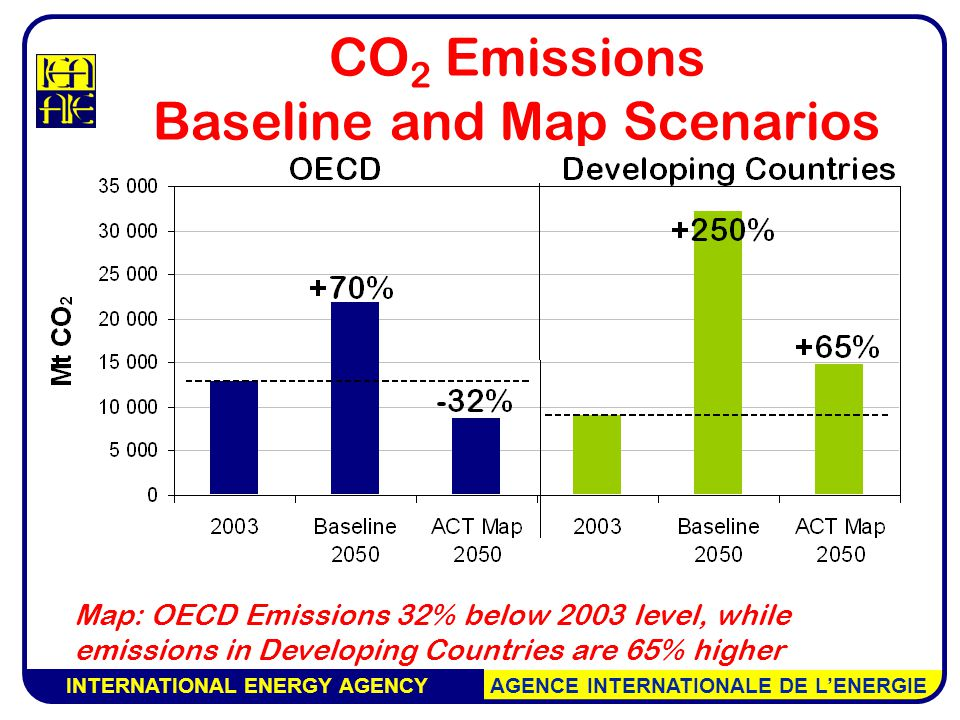 INTERNATIONAL ENERGY AGENCY AGENCE INTERNATIONALE DE L'ENERGIE Map: OECD Emissions 32% below 2003 level, while emissions in Developing Countries are 65% higher CO 2 Emissions Baseline and Map Scenarios
