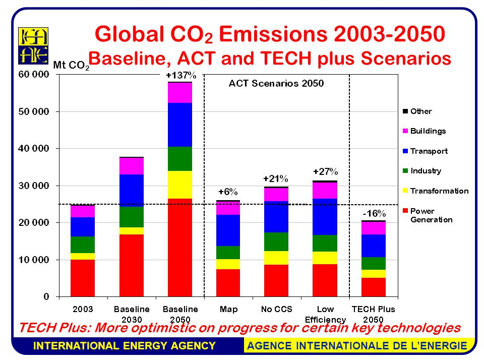 INTERNATIONAL ENERGY AGENCY AGENCE INTERNATIONALE DE L'ENERGIE TECH Plus: More optimistic on progress for certain key technologies Mt CO 2 Global CO 2 Emissions Baseline, ACT and TECH plus Scenarios