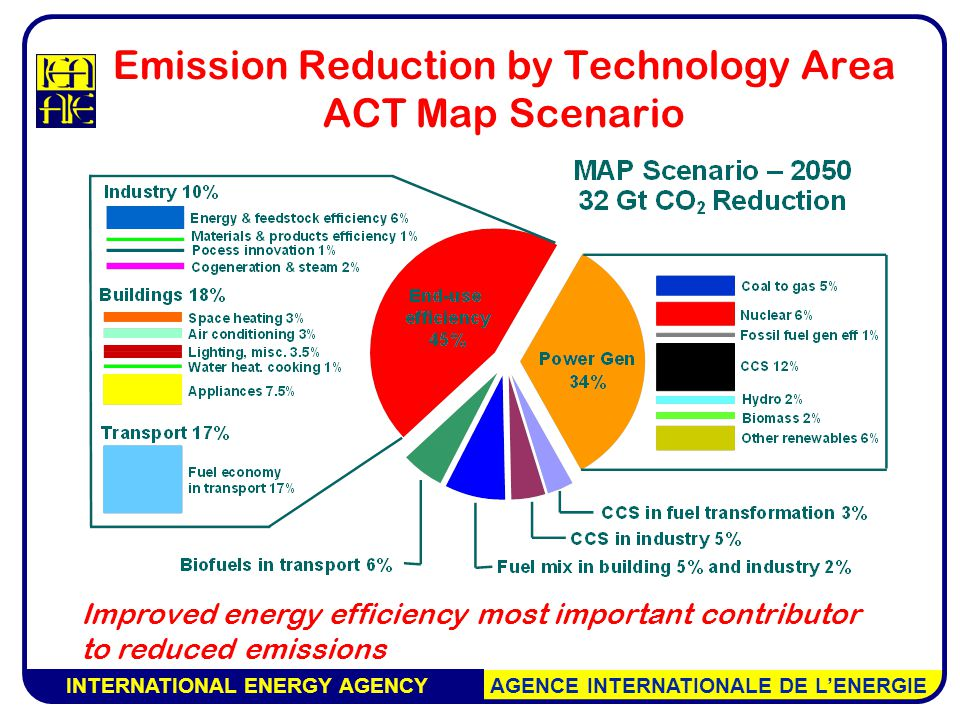 INTERNATIONAL ENERGY AGENCY AGENCE INTERNATIONALE DE L'ENERGIE Emission Reduction by Technology Area ACT Map Scenario Improved energy efficiency most important contributor to reduced emissions