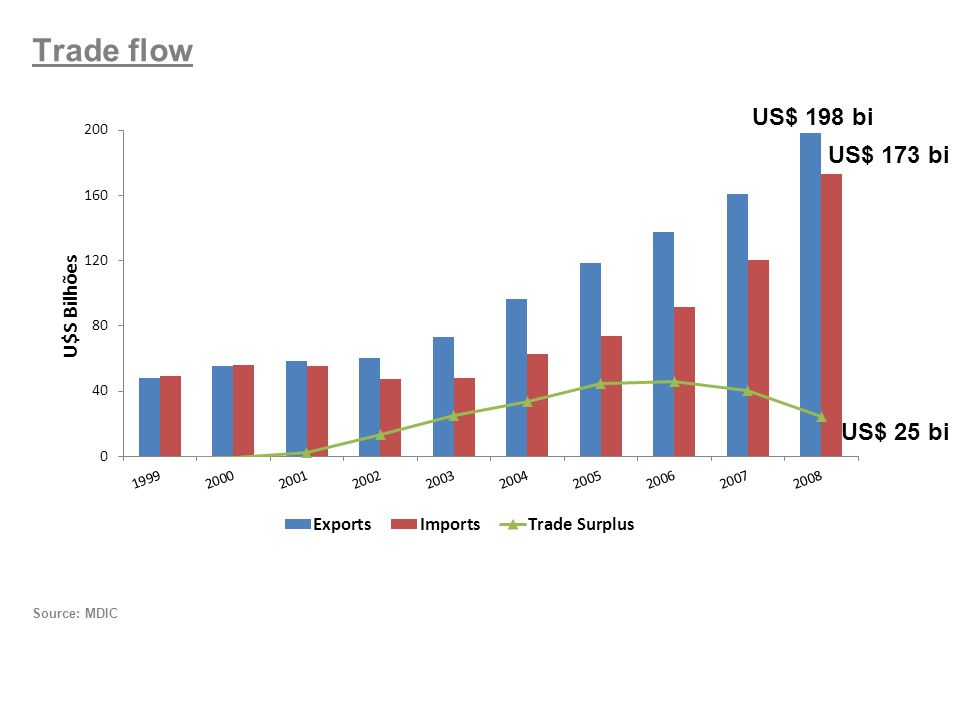 Trade flow Source: MDIC US$ 198 bi US$ 173 bi US$ 25 bi