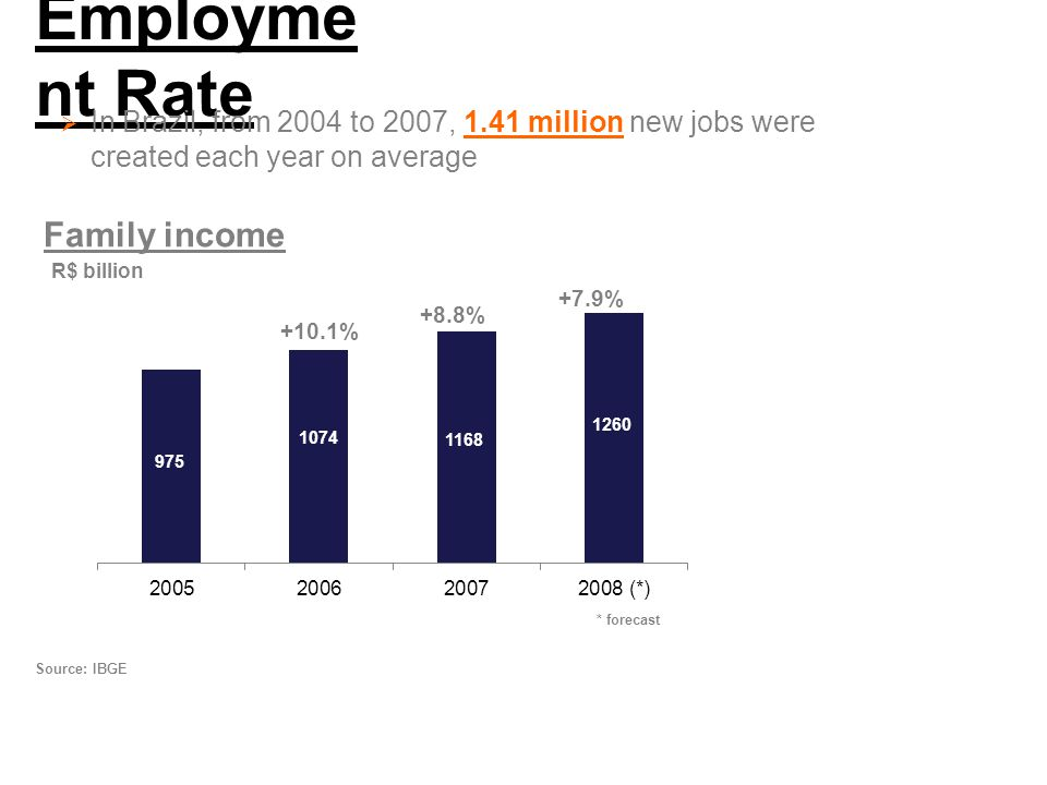 Employme nt Rate  In Brazil, from 2004 to 2007, 1.41 million new jobs were created each year on average Family income +10.1% +8.8% +7.9% * forecast R$ billion Source: IBGE