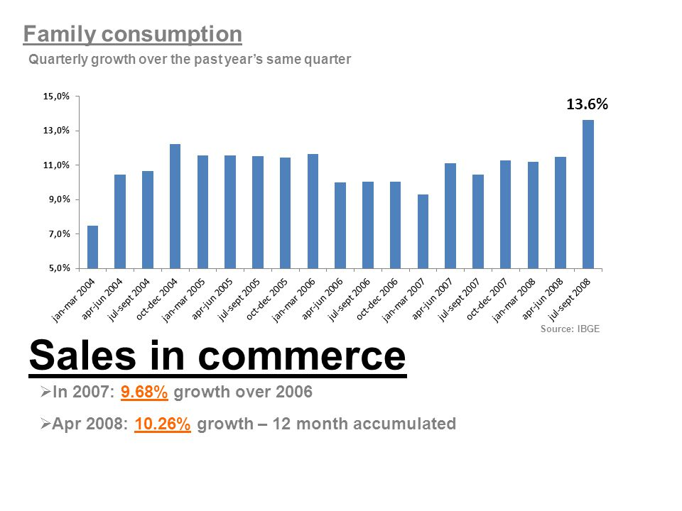 Family consumption Quarterly growth over the past year's same quarter 13.6% Sales in commerce  In 2007: 9.68% growth over 2006  Apr 2008: 10.26% growth – 12 month accumulated Source: IBGE