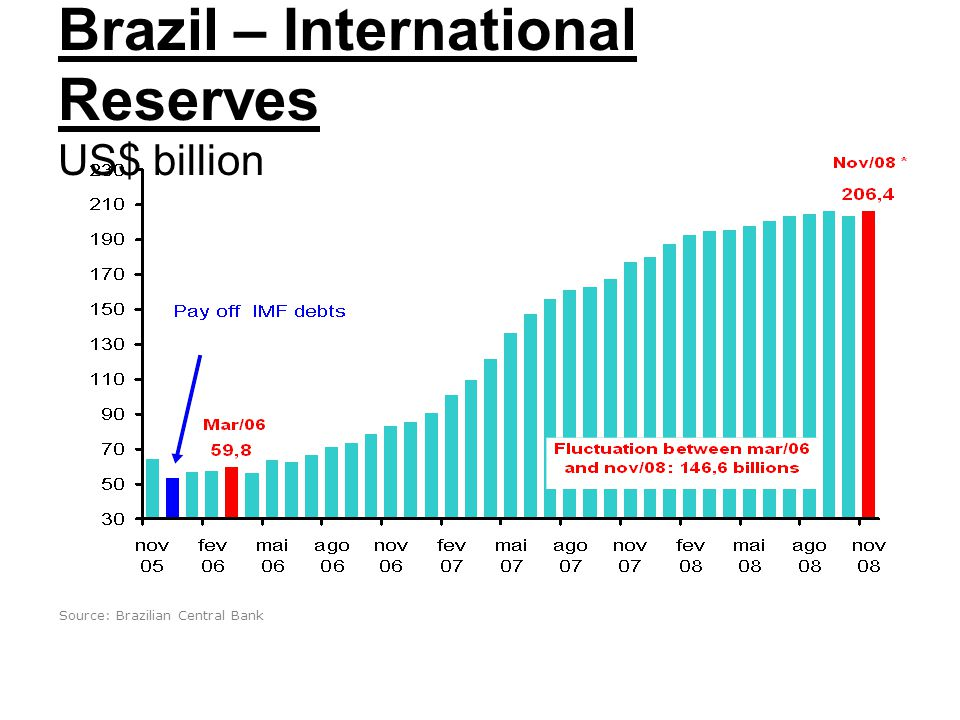 Brazil – International Reserves US$ billion Source: Brazilian Central Bank